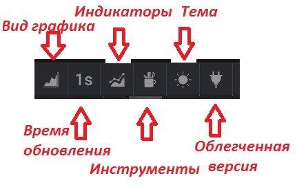 доступные функции графика