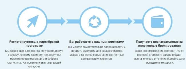 схема работы для агенств