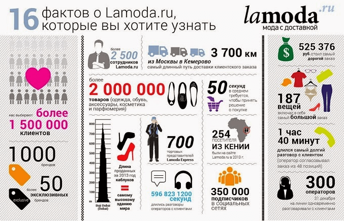 факты о Lamoda