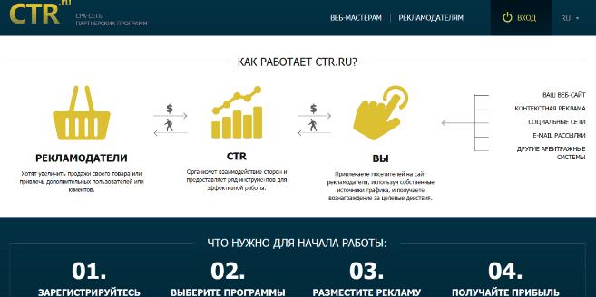 как работает CTR.ru