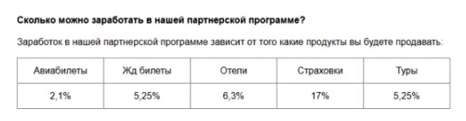 процент отчислений партнерам в озон тревел