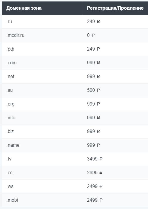 цены на домены в Макхост