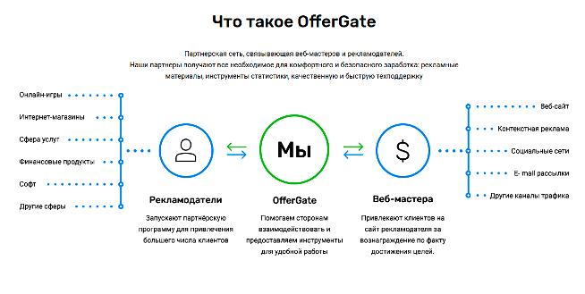 партнёрская программа OfferGate.pro