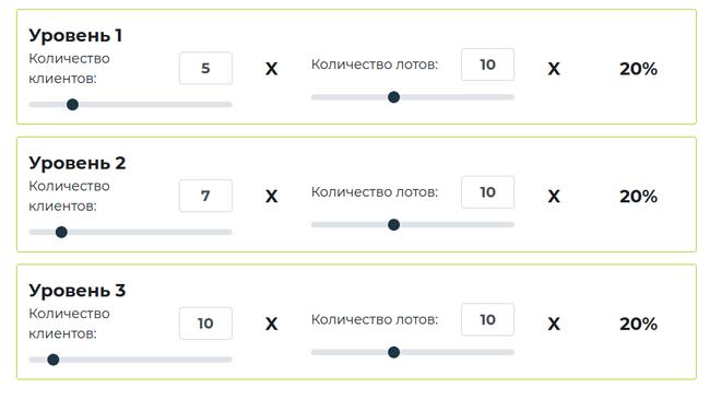 Калькулятор партнерской программы - SOTFX