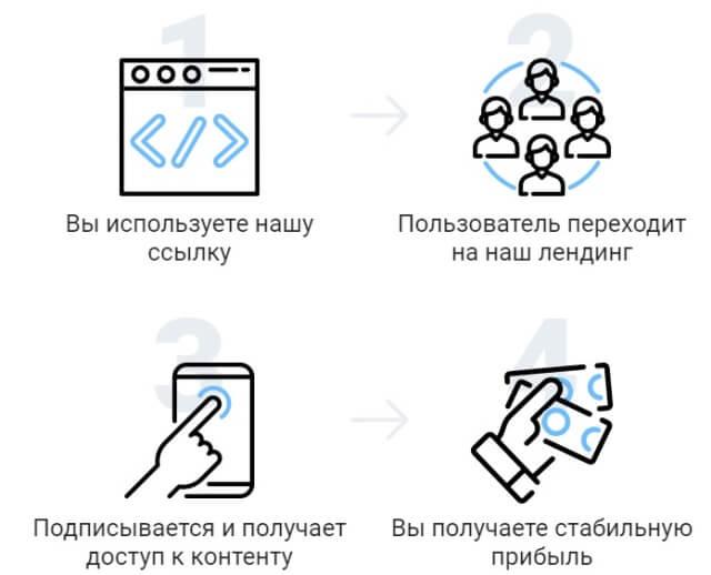 схема монетизации WAP-трафика