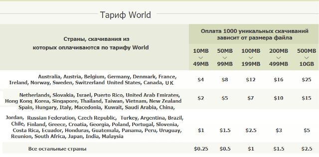 Тариф World